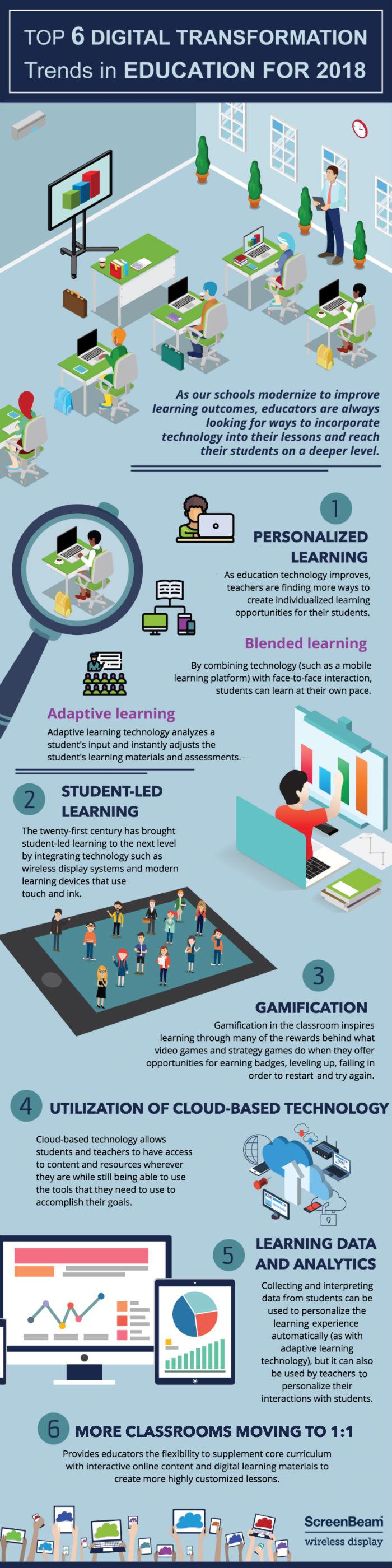 digital transformations in education